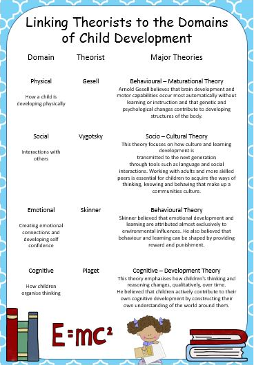 arnold gesell theory of child development